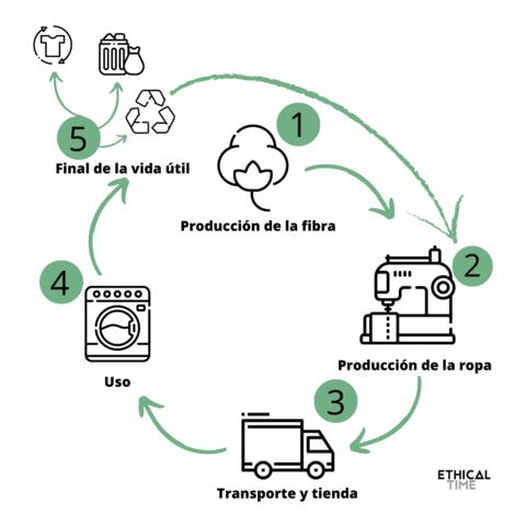 Ciclo de vida de una prenda / Infografía Ethical Time